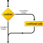 PHP'de if Yapısı